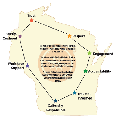 Wisconsin Model for Practice Map