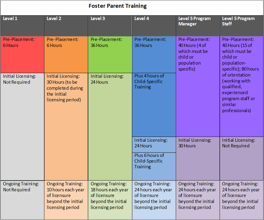 View the Foster Parent Training Table
